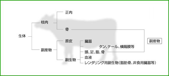 社団法人 日本畜産副産物協会 >...